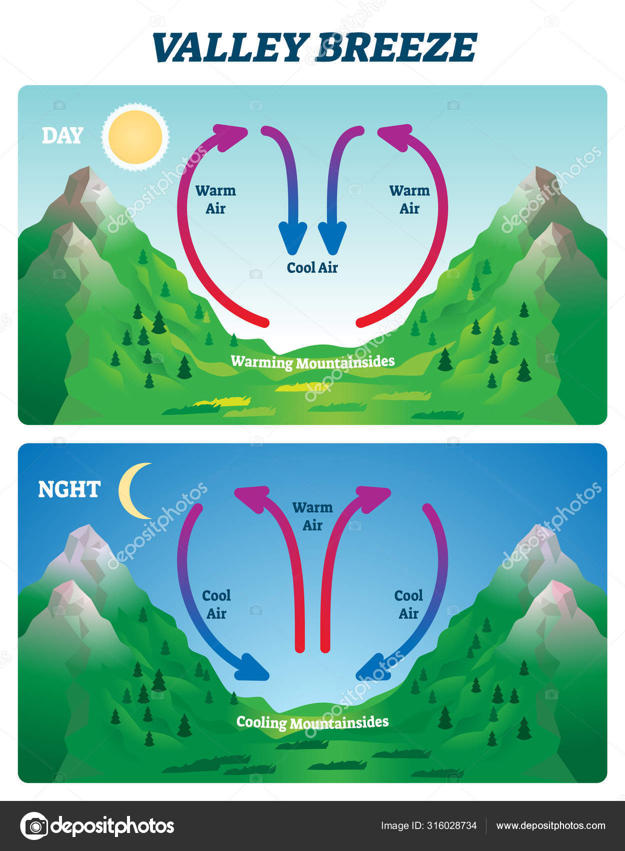 Valley Breeze Vector Illustration Labeled Mountain Wind