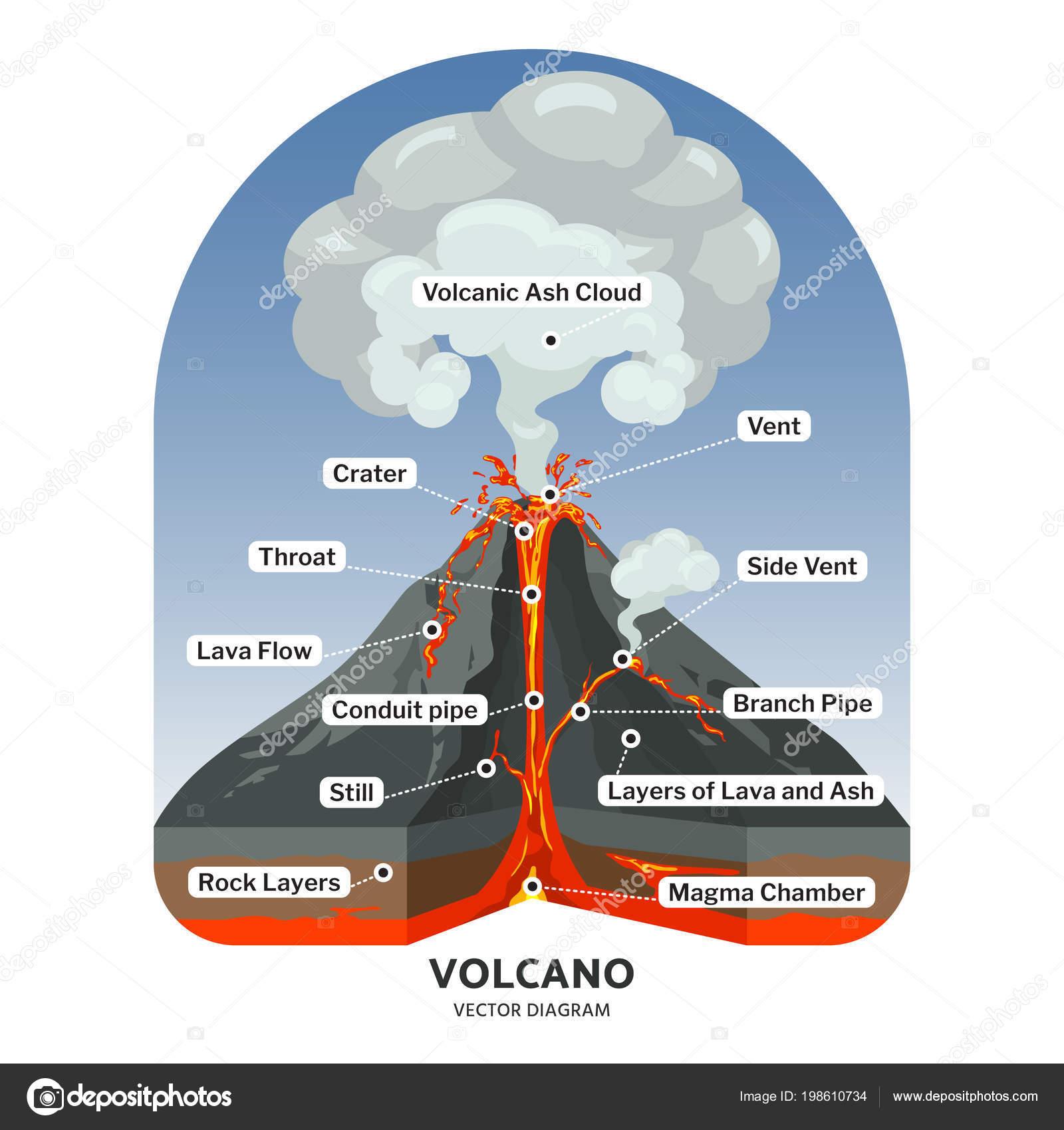 Vulkaan Dwarsdoorsnede Met Hete Lava En Vulkanische As