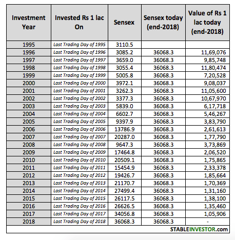 Sensex Annual Investment Performance 2018 2019