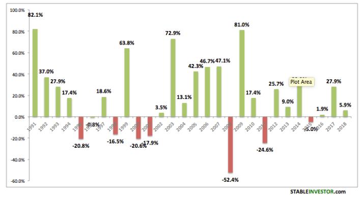 Sensex Annual Yearly Returns 2018 2019