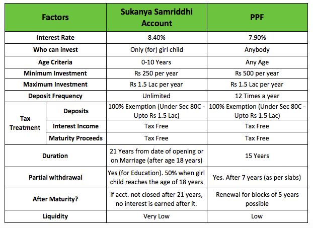 Sukanya Yojana Vs PPF
