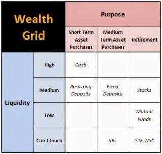 Wealth Grid Manage Money