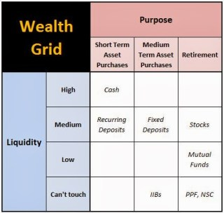 Wealth Grid Manage Money