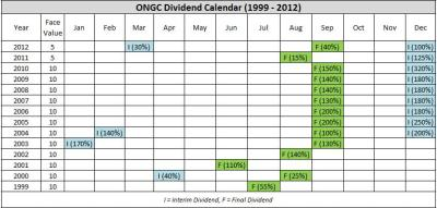ONGC Dividend Calendar