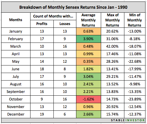 Monthly Returns Sensex 1990