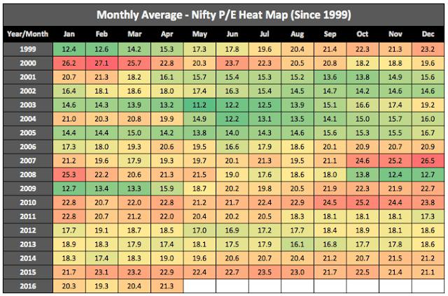 Nifty Historical PE Ratio