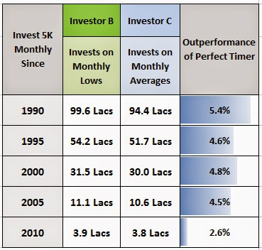 Market Timing Outperformance