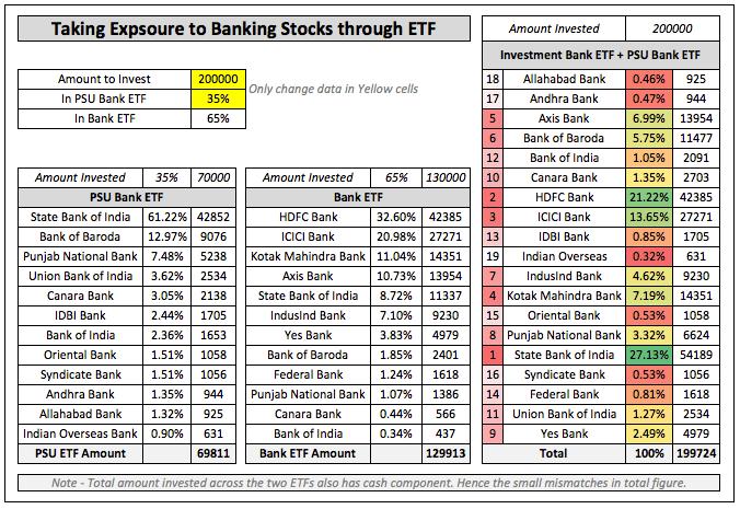 Invest Banking Stocks India