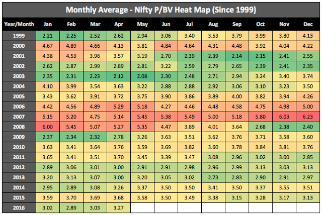Nifty Historical PBV Ratio