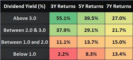 Dividend Yields India Stocks