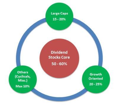 stock portfolio structure