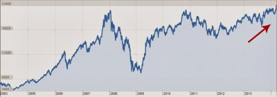 2008 Indian Market Crash New Highs