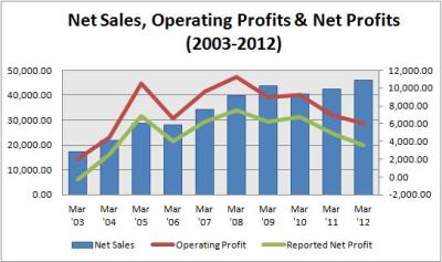 sail - Net sales profits trends