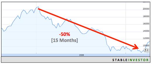 Indian Markets 2008 Crash