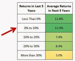 Stock Market Returns 5 Years
