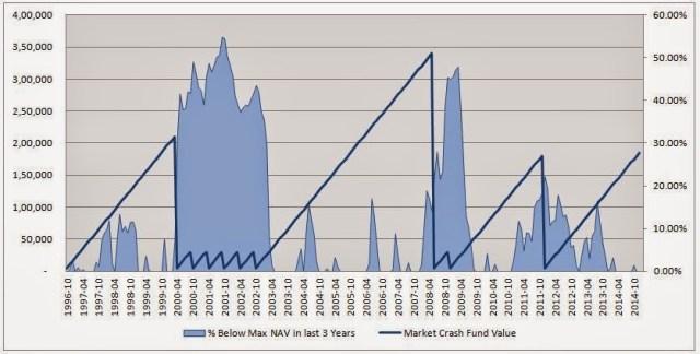 HDFC Top 200 Lump Sum Investments