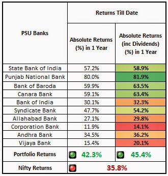 Bank Portfolio Yearly Returns