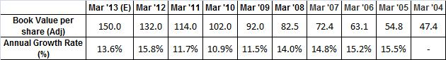 book value history ongc