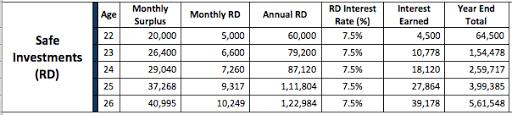 Monthly Savings Recurring Deposits