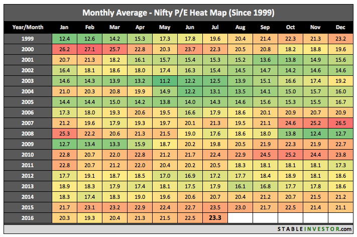 price to earning nifty july 2016