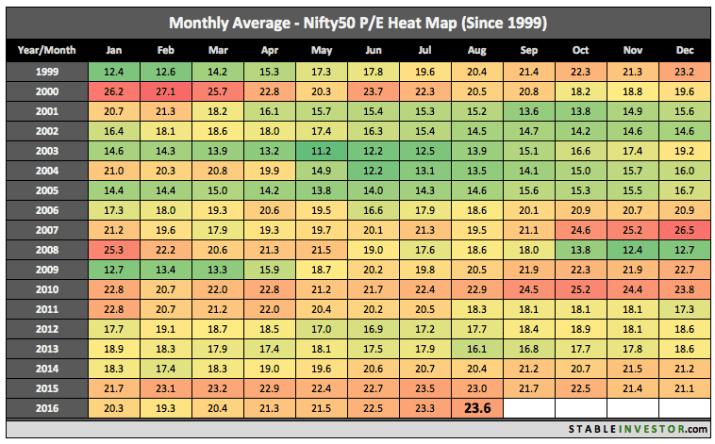Nifty PE Ratio 2016 August