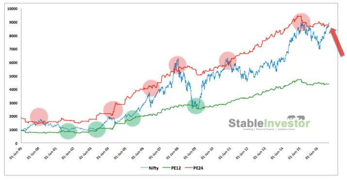 indian stocks sensex crash
