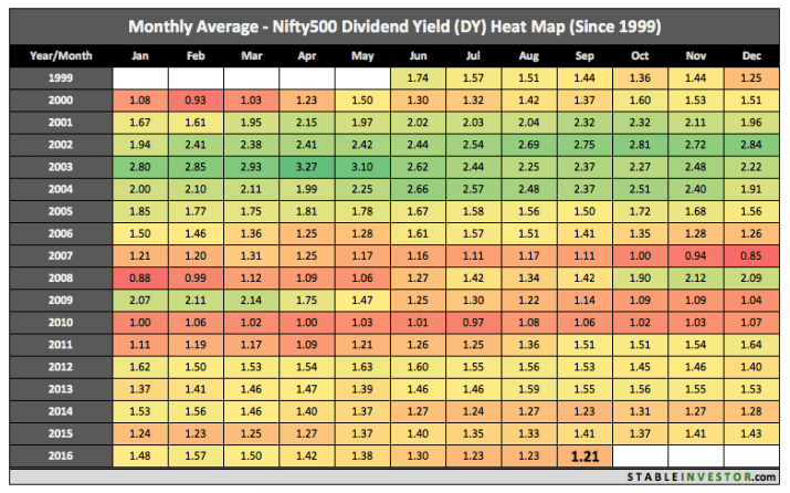nifty 500 dividend yield
