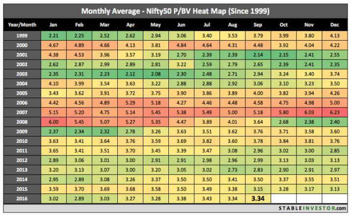 historical nifty pb ratio
