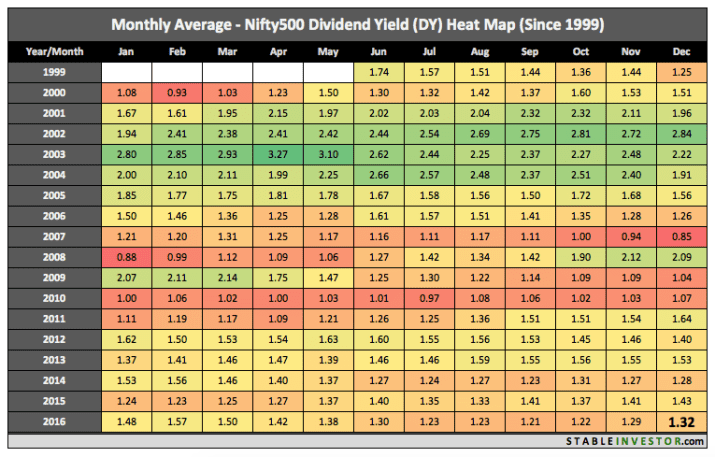 historical nifty 500 dividend yield 2016 december