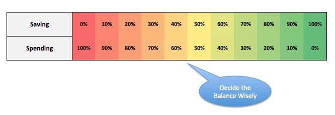 balancing saving and spending