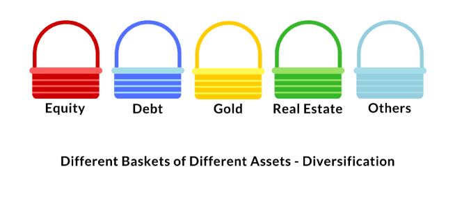 diversification different baskets assets