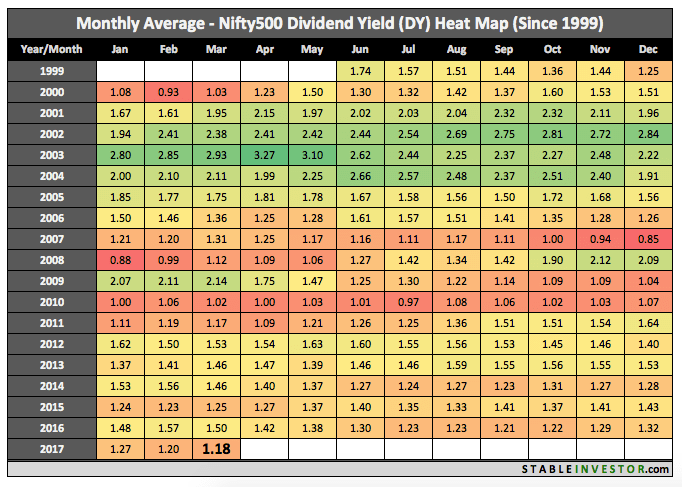 Historical Nifty 500 Dividend Yield 2017 March