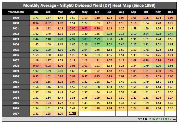 Historical Nifty Dividend Yield 2017 April
