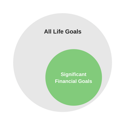 Life and Financial Goals