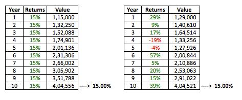 long term investment cagr stocks