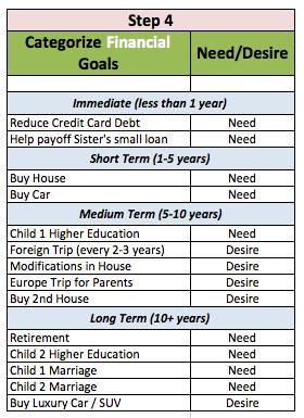 short medium long term financial goals