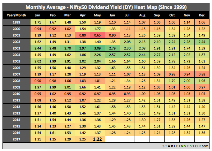 Historical Nifty Dividend Yield 2017 May
