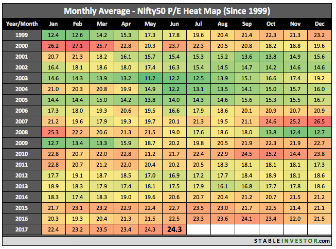 Historical Nifty PE 2017 June