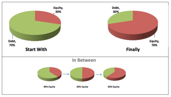 Young Investor Portfolio Asset Allocation