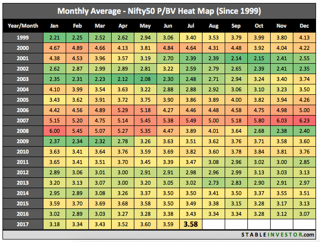 Historical Nifty Book Value 2017 July