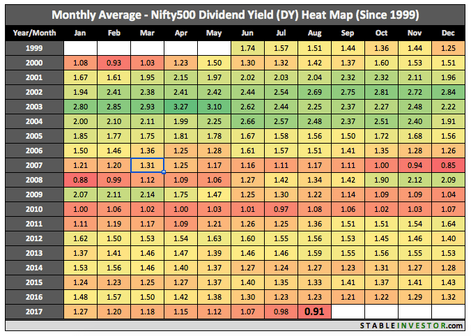 Historical Nifty 500 Dividend Yield 2017 August