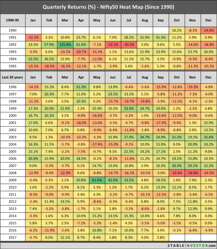 Nifty Historical Quarterly Returns