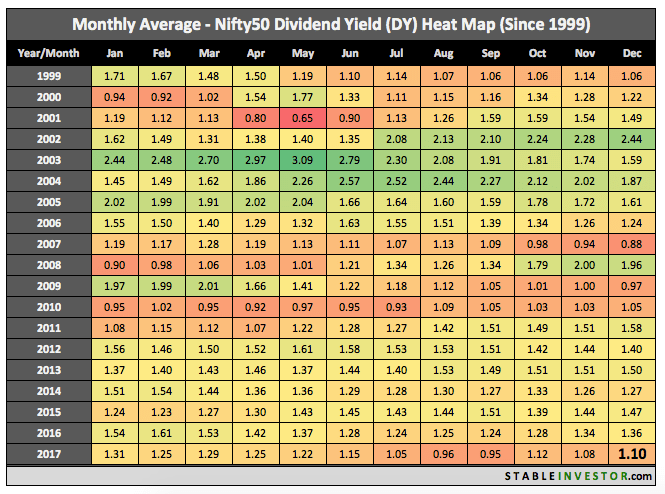 Historical Nifty Dividend Yield 2017 December