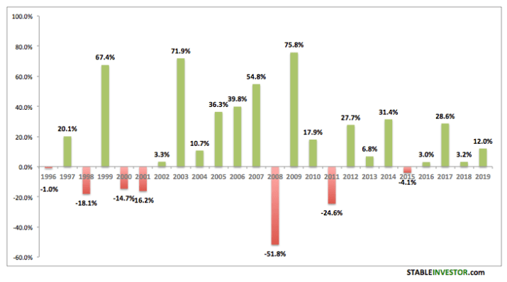 Nifty Annual Yearly Returns 2019 2020