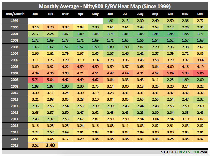 Historical Nifty 500 Book Value 2018 February