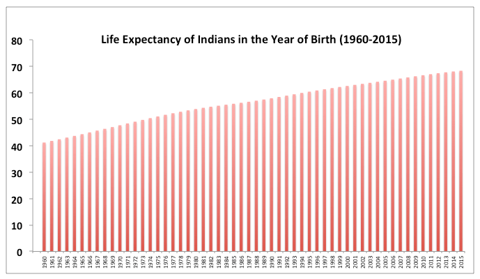 Life Expectancy Indians Year