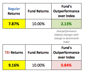 Nifty Total Return benchmark mutual funds