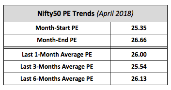 Nifty Average PE Trends April 2018