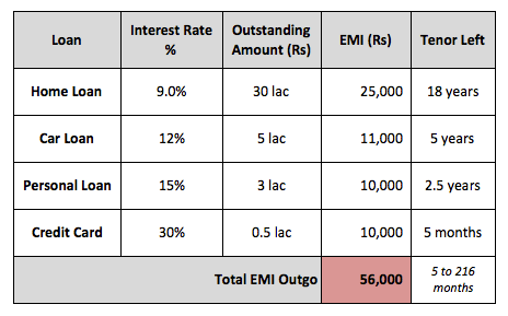 Loan EMI Monthly Obligations