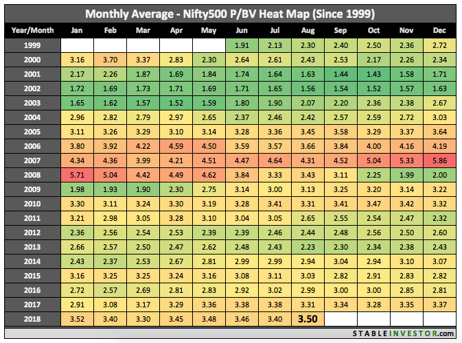 Historical Nifty 500 Book Value 2018 August